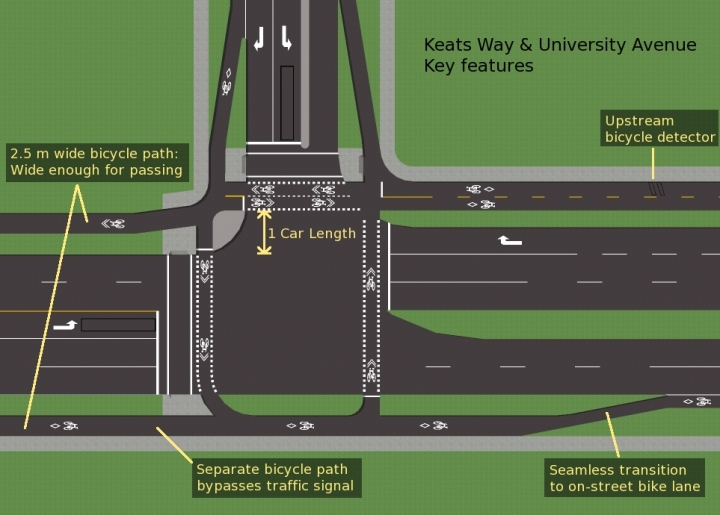 Potential protected intersection design design (From OntarioTrafficMan.wordpress.com)